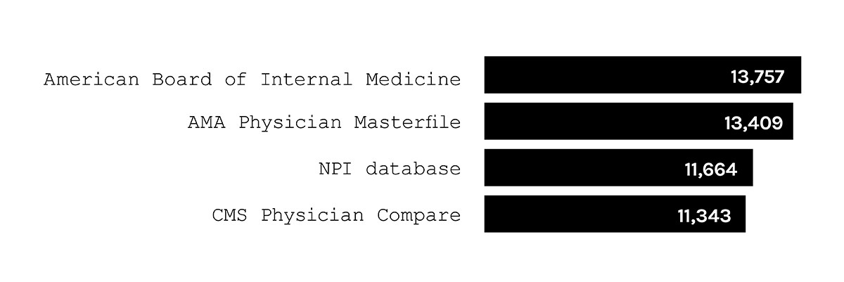The Complete History of the NPI Number - BulletinHealthcare